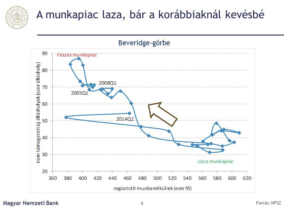 A munkapiac laza, bár a korábbiaknál kevésbé Magyar Nemzeti Bank 8 Forrás: NFSZ Beveridge-görbe