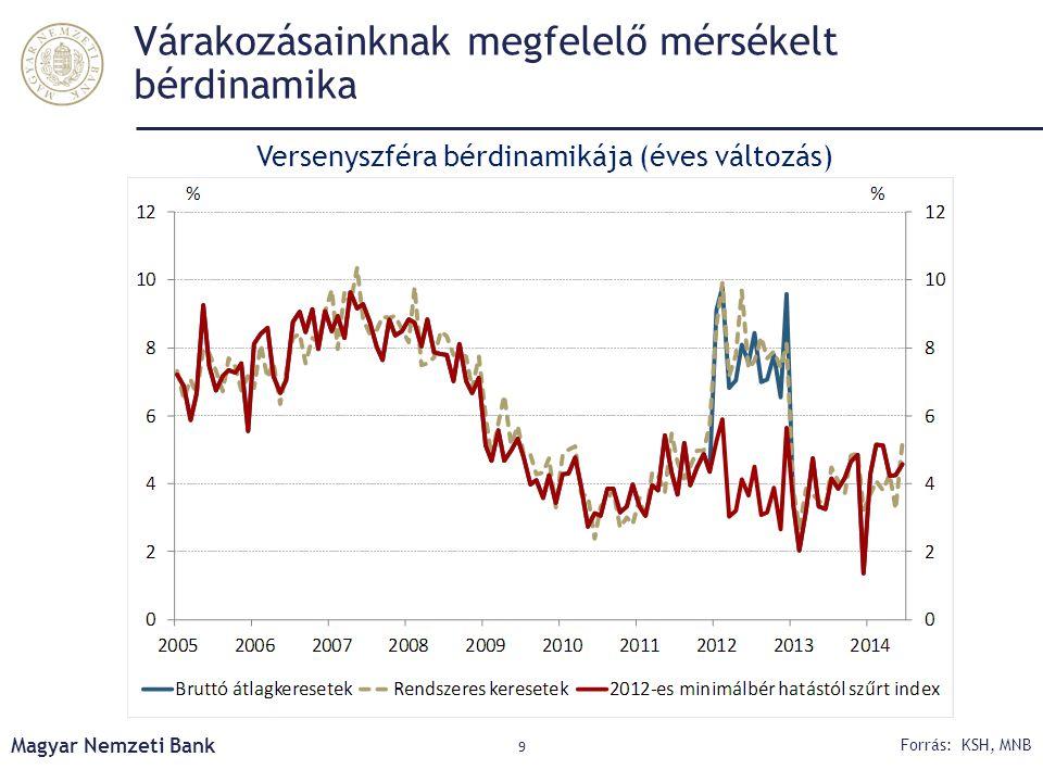 Várakozásainknak megfelelő mérsékelt bérdinamika Versenyszféra bérdinamikája (éves változás) Magyar Nemzeti Bank 9 Forrás: KSH, MNB