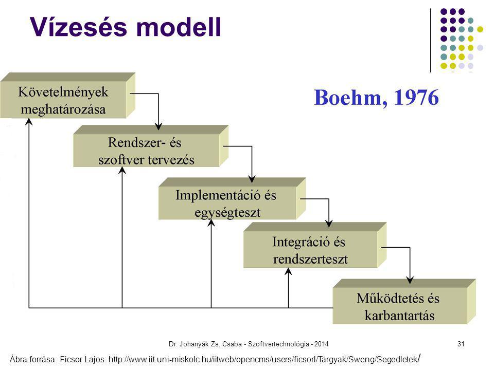 Dr. Johanyák Zs. Csaba - Szoftvertechnológia - 2014 Vízesés modell Ábra forrása: Ficsor Lajos: http://www.iit.uni-miskolc.hu/iitweb/opencms/users/fics