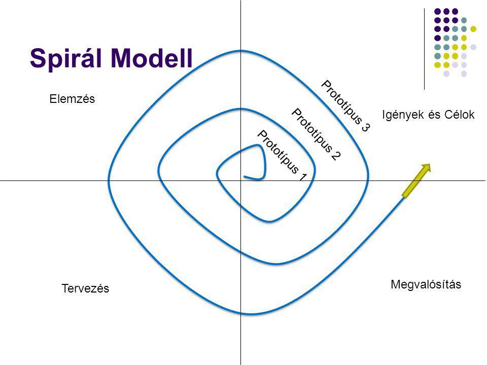 Spirál Modell Elemzés Tervezés Megvalósítás Igények és Célok Prototípus 1 Prototípus 2 Prototípus 3