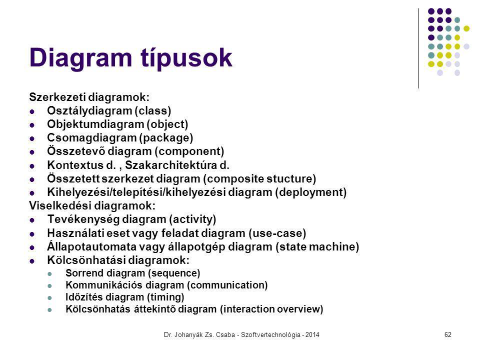 Dr. Johanyák Zs. Csaba - Szoftvertechnológia - 2014 Diagram típusok Szerkezeti diagramok: Osztálydiagram (class) Objektumdiagram (object) Csomagdiagra