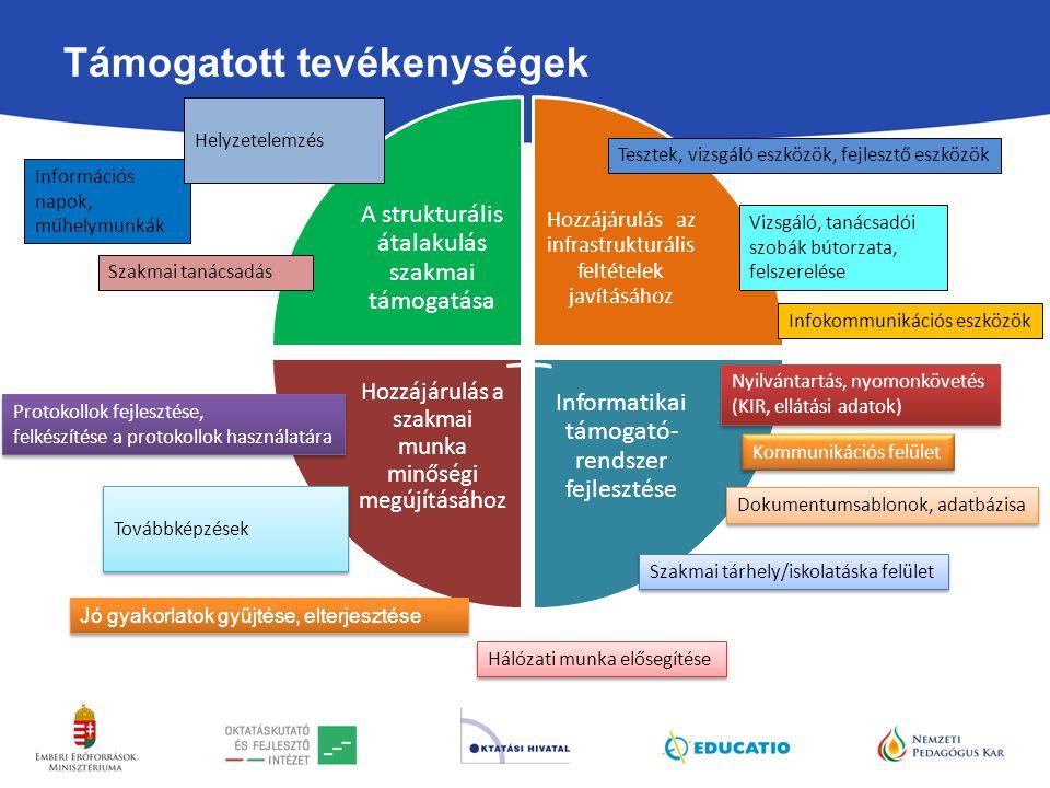 Támogatott tevékenységek A strukturális átalakulás szakmai támogatása Hozzájárulás az infrastrukturális feltételek javításához Informatikai támogató- rendszer fejlesztése Hozzájárulás a szakmai munka minőségi megújításához Információs napok, műhelymunkák Szakmai tanácsadás Helyzetelemzés Protokollok fejlesztése, felkészítése a protokollok használatára Protokollok fejlesztése, felkészítése a protokollok használatára Továbbképzések Jó gyakorlatok gyűjtése, elterjesztése Hálózati munka elősegítése Tesztek, vizsgáló eszközök, fejlesztő eszközök Vizsgáló, tanácsadói szobák bútorzata, felszerelése Infokommunikációs eszközök Nyilvántartás, nyomonkövetés (KIR, ellátási adatok) Nyilvántartás, nyomonkövetés (KIR, ellátási adatok) Kommunikációs felület Dokumentumsablonok, adatbázisa Szakmai tárhely/iskolatáska felület