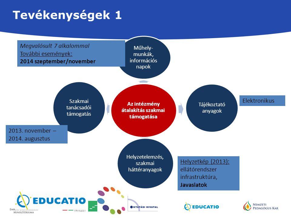 Tevékenységek 1 Az intézmény átalakítás szakmai támogatása Műhely- munkák, információs napok Tájékoztató anyagok Helyzetelemzés, szakmai háttéranyagok Szakmai tanácsadói támogatás Elektronikus 2013.