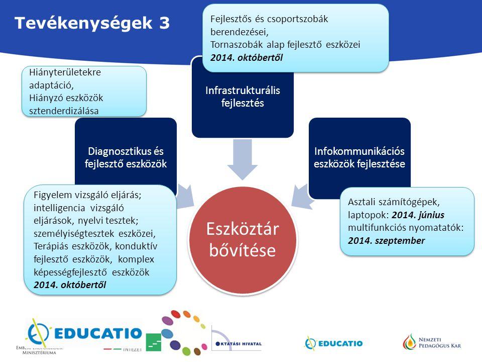Tevékenységek 3 Eszköztár bővítése Diagnosztikus és fejlesztő eszközök Infrastrukturális fejlesztés Infokommunikációs eszközök fejlesztése Asztali szá