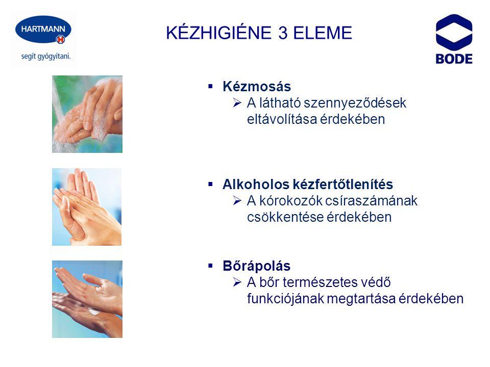  Kézmosás  A látható szennyeződések eltávolítása érdekében  Alkoholos kézfertőtlenítés  A kórokozók csíraszámának csökkentése érdekében  Bőrápolá