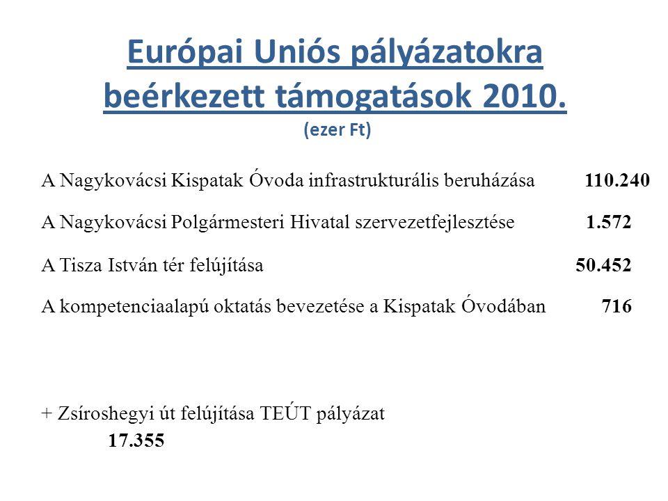 Európai Uniós pályázatokra beérkezett támogatások 2010. (ezer Ft) A Nagykovácsi Kispatak Óvoda infrastrukturális beruházása 110.240 A Nagykovácsi Polg