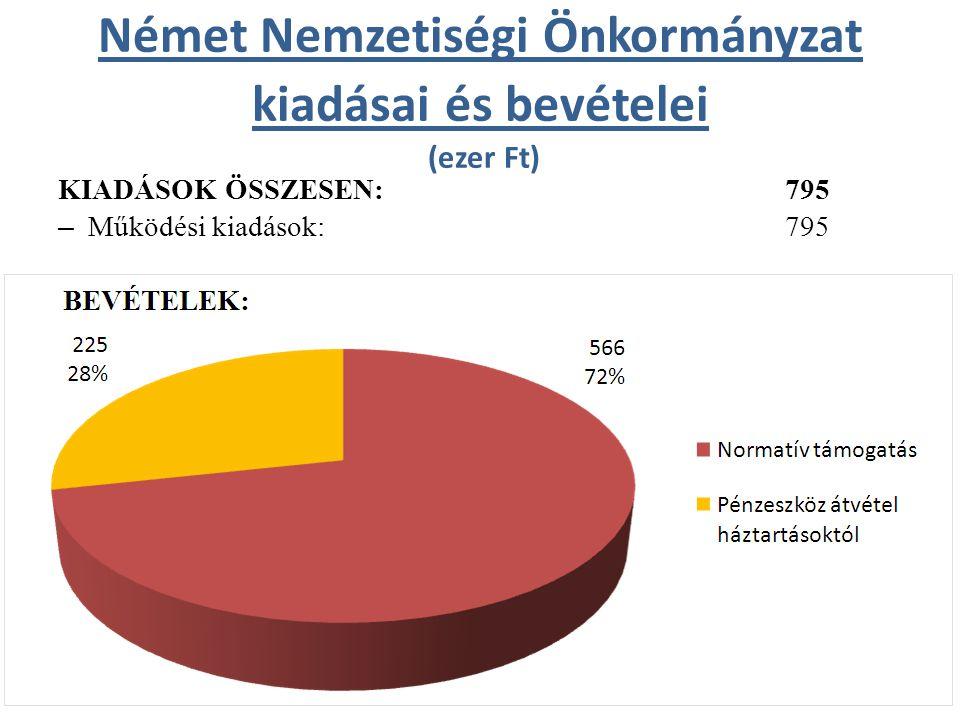 Német Nemzetiségi Önkormányzat kiadásai és bevételei (ezer Ft) KIADÁSOK ÖSSZESEN: 795 – Működési kiadások: 795