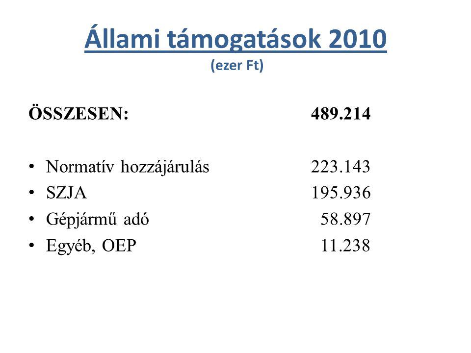 Állami támogatások 2010 (ezer Ft) ÖSSZESEN:489.214 Normatív hozzájárulás223.143 SZJA195.936 Gépjármű adó 58.897 Egyéb, OEP 11.238