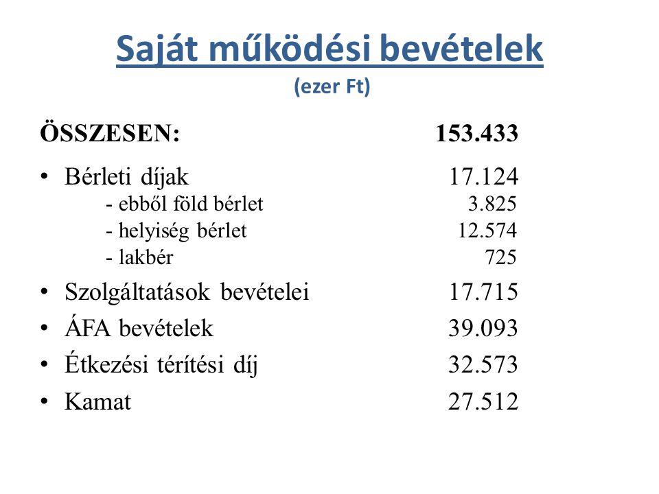 Saját működési bevételek (ezer Ft) ÖSSZESEN:153.433 Bérleti díjak 17.124 - ebből föld bérlet 3.825 - helyiség bérlet 12.574 - lakbér 725 Szolgáltatáso