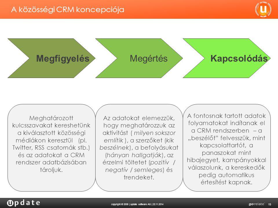 copyright © 2008 | update software AG | 22.11.2014 15 A közösségi CRM koncepciója Megfigyelés Megértés Kapcsolódás Meghatározott kulcsszavakat kereshe