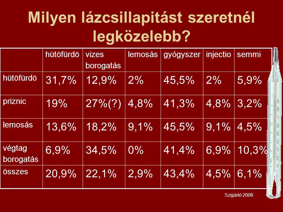 Milyen lázcsillapitást szeretnél legközelebb? hütöfürdövizes borogatás lemosásgyógyszerinjectiosemmi hütöfürdö 31,7%12,9%2%45,5%2%5,9% priznic 19%27%(