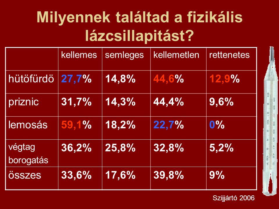 Milyennek találtad a fizikális lázcsillapitást? kellemessemlegeskellemetlenrettenetes hütöfürdö27,7%14,8%44,6%12,9% priznic31,7%14,3%44,4%9,6% lemosás
