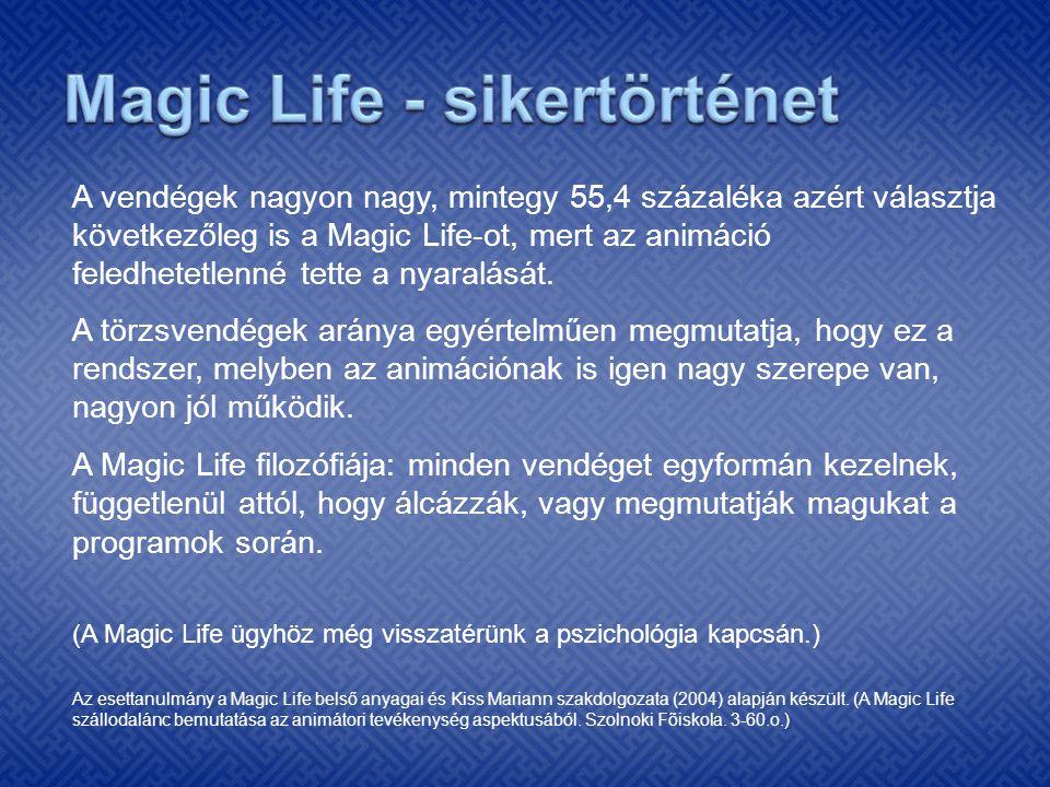 A vendégek nagyon nagy, mintegy 55,4 százaléka azért választja következőleg is a Magic Life-ot, mert az animáció feledhetetlenné tette a nyaralását. A