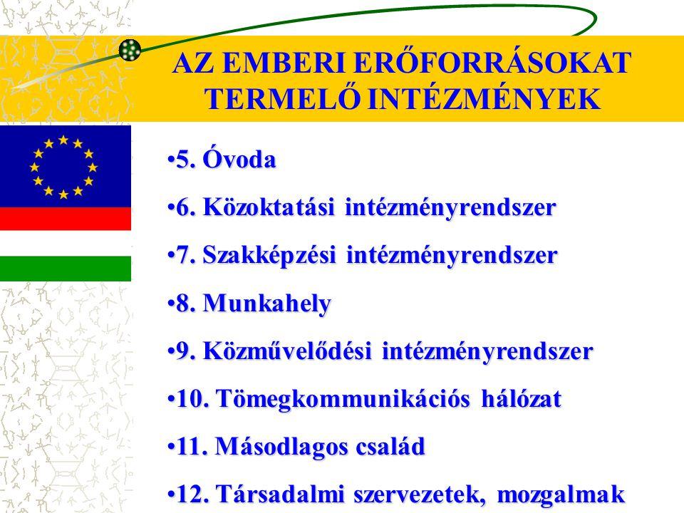 5.Óvoda5. Óvoda 6. Közoktatási intézményrendszer6.