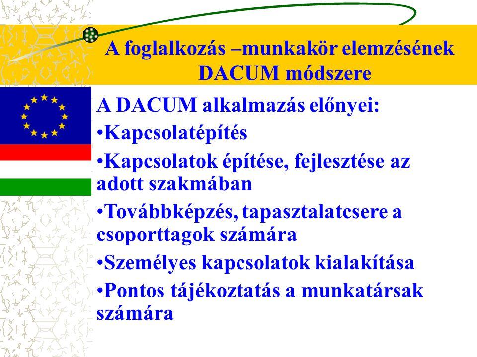 A foglalkozás –munkakör elemzésének DACUM módszere A DACUM alkalmazás előnyei: Kapcsolatépítés Kapcsolatok építése, fejlesztése az adott szakmában Tov