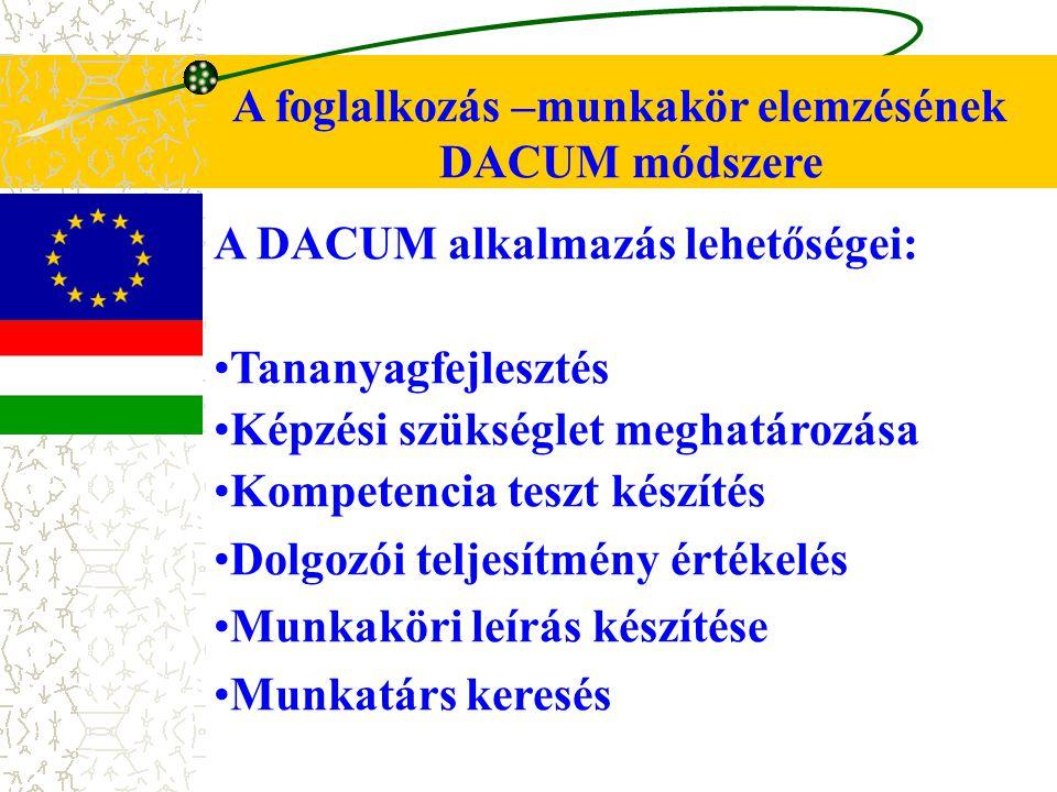 A foglalkozás –munkakör elemzésének DACUM módszere A DACUM alkalmazás lehetőségei: Tananyagfejlesztés Képzési szükséglet meghatározása Kompetencia teszt készítés Dolgozói teljesítmény értékelés Munkaköri leírás készítése Munkatárs keresés