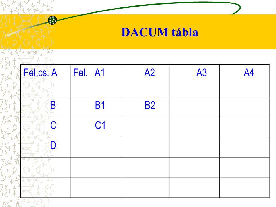 DACUM tábla Fel.cs. AFel. A1 A2 A3 A4 B B1 B2 C C1 D