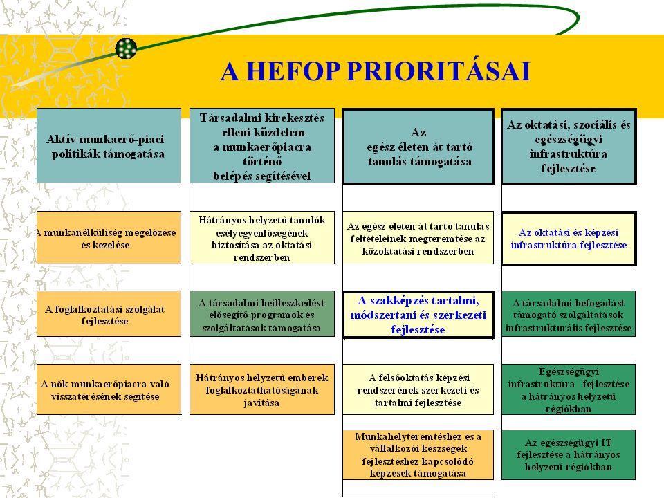 A HEFOP PRIORITÁSAI