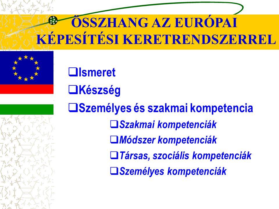 ÖSSZHANG AZ EURÓPAI KÉPESÍTÉSI KERETRENDSZERREL  Ismeret  Készség  Személyes és szakmai kompetencia  Szakmai kompetenciák  Módszer kompetenciák 