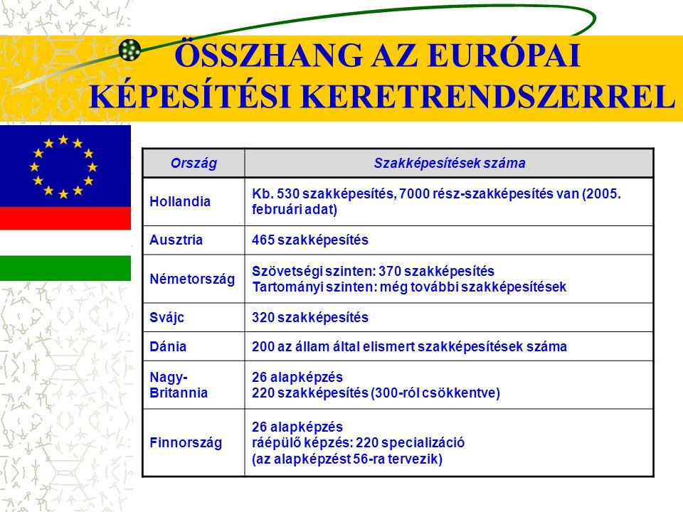 ÖSSZHANG AZ EURÓPAI KÉPESÍTÉSI KERETRENDSZERREL OrszágSzakképesítések száma Hollandia Kb. 530 szakképesítés, 7000 rész-szakképesítés van (2005. februá