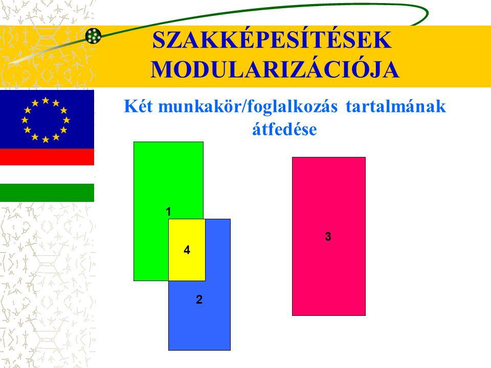 SZAKKÉPESÍTÉSEK MODULARIZÁCIÓJA Két munkakör/foglalkozás tartalmának átfedése 1 2 3 4