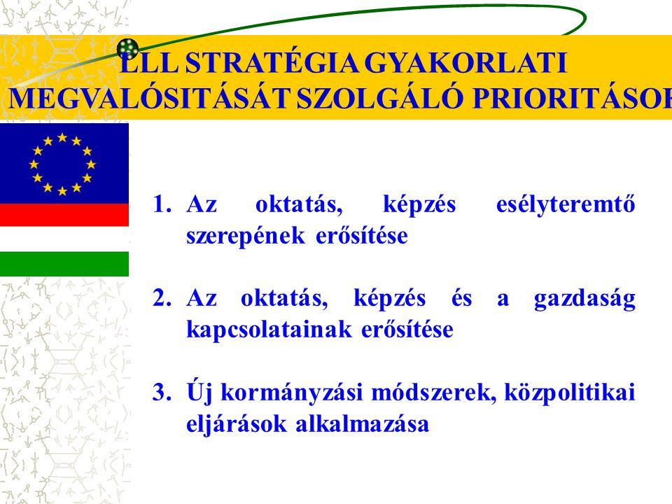 LLL STRATÉGIA GYAKORLATI MEGVALÓSITÁSÁT SZOLGÁLÓ PRIORITÁSOK 1.Az oktatás, képzés esélyteremtő szerepének erősítése 2.Az oktatás, képzés és a gazdaság kapcsolatainak erősítése 3.Új kormányzási módszerek, közpolitikai eljárások alkalmazása