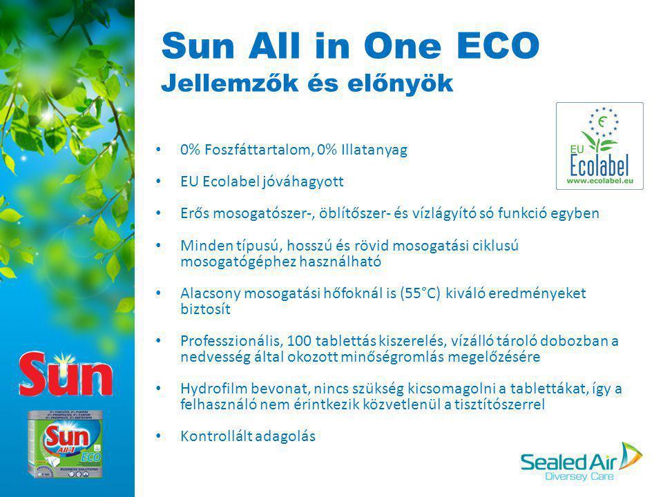 Sun All in One ECO Jellemzők és előnyök 0% Foszfáttartalom, 0% Illatanyag EU Ecolabel jóváhagyott Erős mosogatószer-, öblítőszer- és vízlágyító só fun