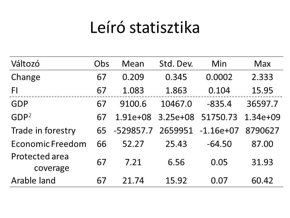 Leíró statisztika VáltozóObsMeanStd.