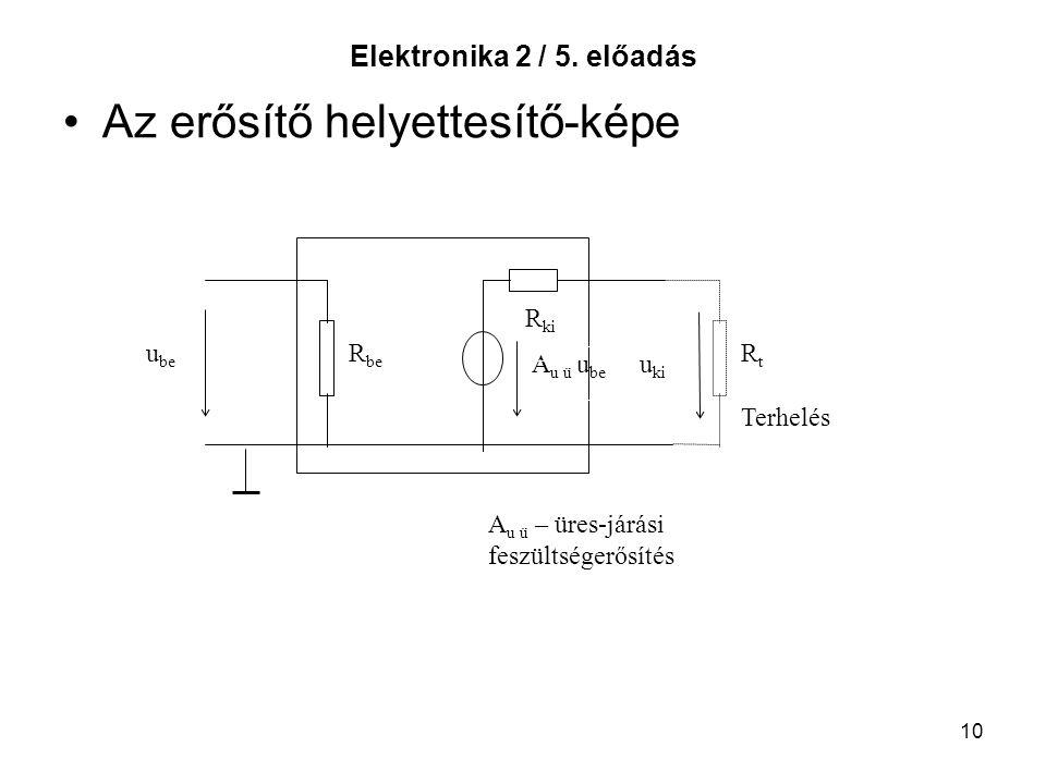 10 Elektronika 2 / 5. előadás Az erősítő helyettesítő-képe u be R be A u ü u be u ki RtRt Terhelés A u ü – üres-járási feszültségerősítés R ki