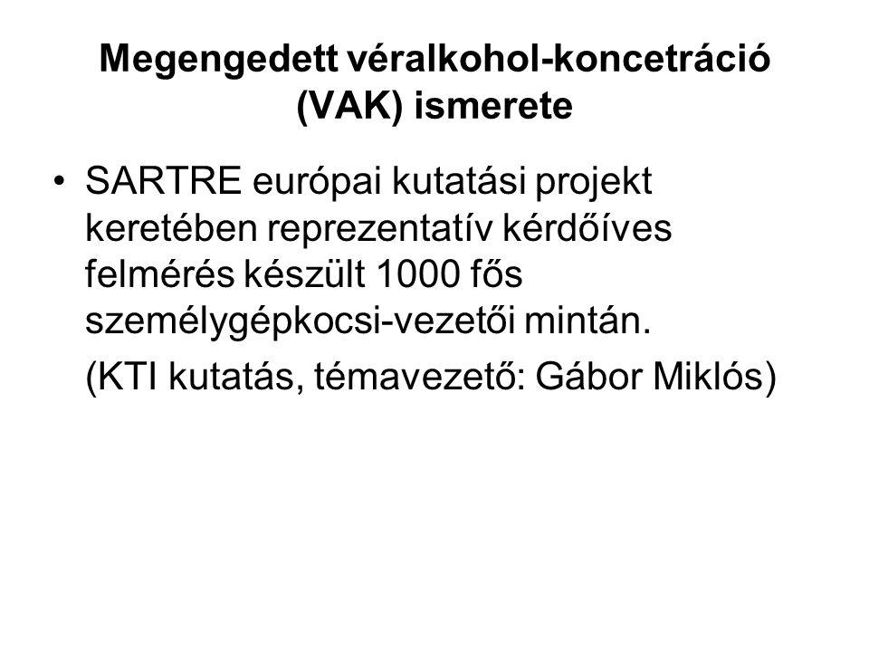 Megengedett véralkohol-koncetráció (VAK) ismerete SARTRE európai kutatási projekt keretében reprezentatív kérdőíves felmérés készült 1000 fős személygépkocsi-vezetői mintán.