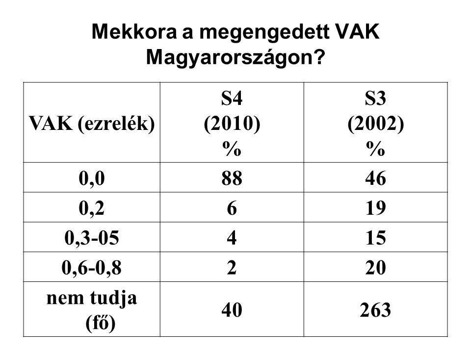 Mekkora a megengedett VAK Magyarországon.