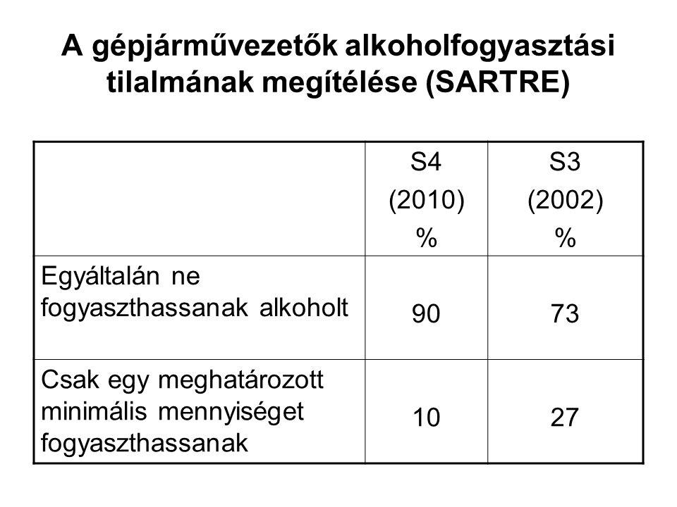 A gépjárművezetők alkoholfogyasztási tilalmának megítélése (SARTRE) S4 (2010) % S3 (2002) % Egyáltalán ne fogyaszthassanak alkoholt 9073 Csak egy meghatározott minimális mennyiséget fogyaszthassanak 1027