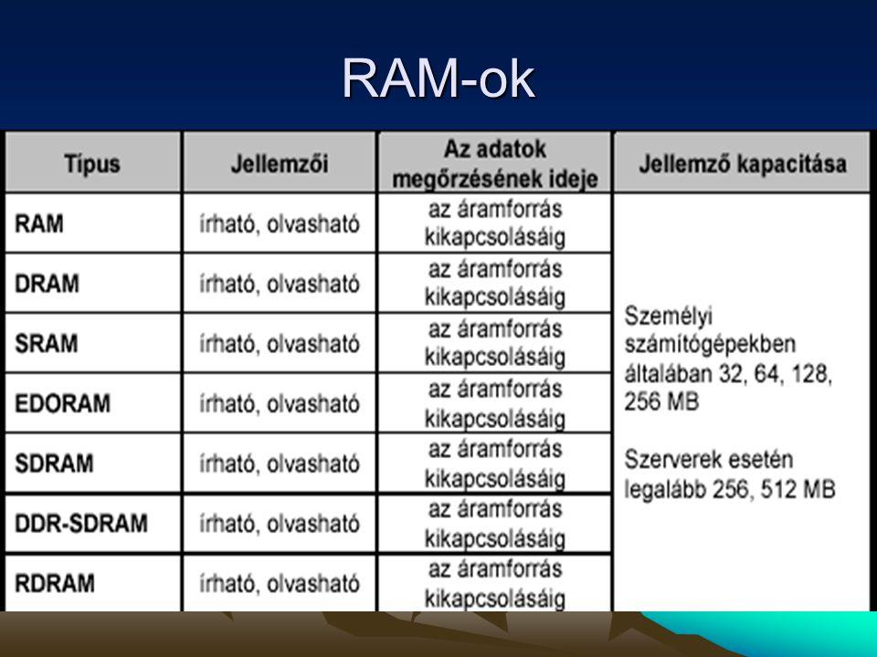 RAM-ok