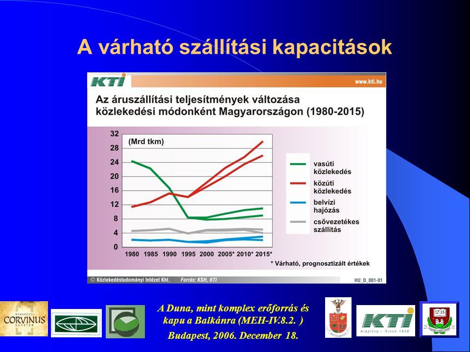 A Duna, mint komplex erőforrás és kapu a Balkánra (MEH-IV.8.2. ) Budapest, 2006. December 18. Probléma definíció, az összefüggések (2)  a belvízi szá