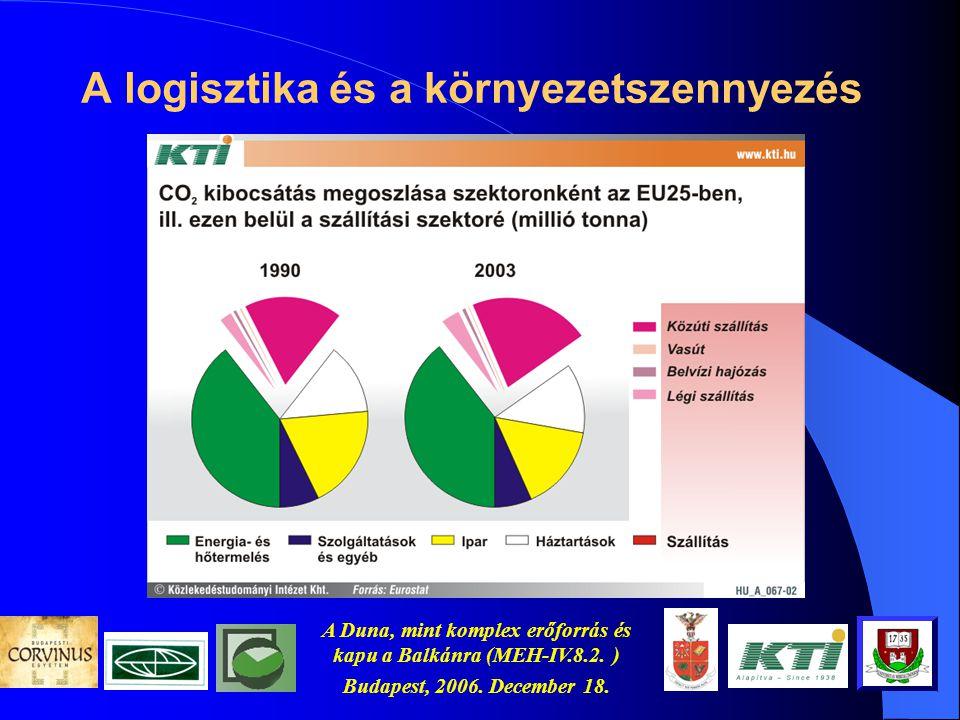A Duna, mint komplex erőforrás és kapu a Balkánra (MEH-IV.8.2. ) Budapest, 2006. December 18. A várható szállítási kapacitások