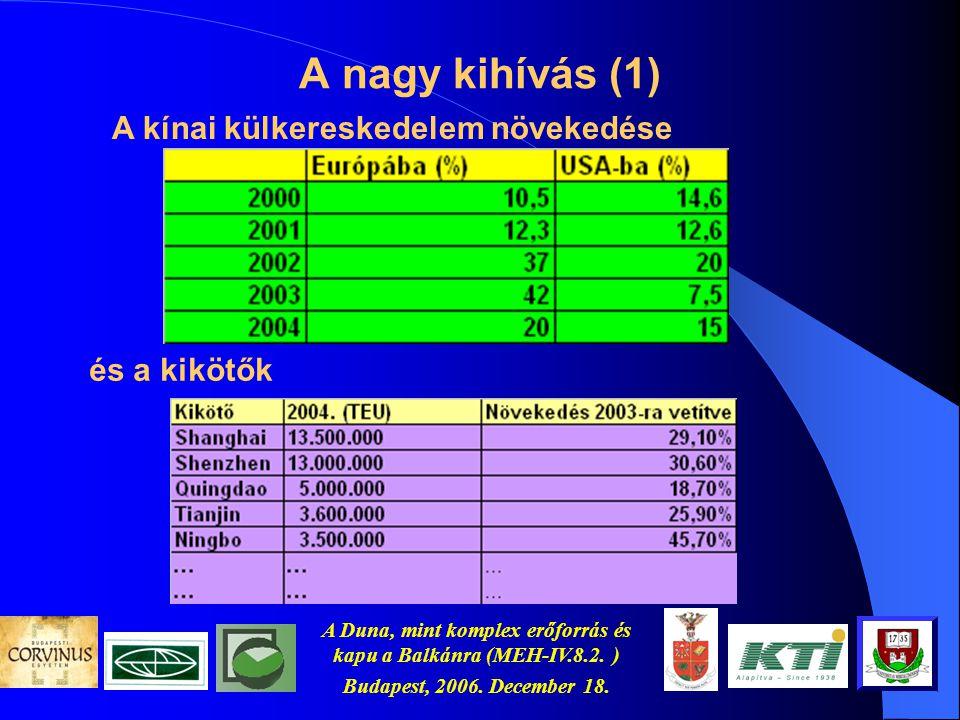 """Budapest, 2006. december 18.. A Duna, mint Európa vízi országútja és """"kiskapu"""" Ázsiára Gazdasági tényező és erőforrás (MEH-IV.8.2. )"""