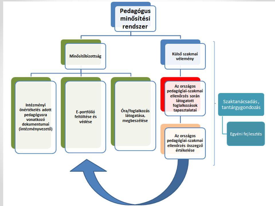 A minősítés lépései Óra/foglalkozás megtartása Óra/foglalkozás megtartása Felkészülés az e-portfólióvédésre Felkészülés az e-portfólióvédésre E-portfólió védése, a pedagógus értékelése E-portfólió feltöltése Magasabb fokozatba lépés Felkészülés