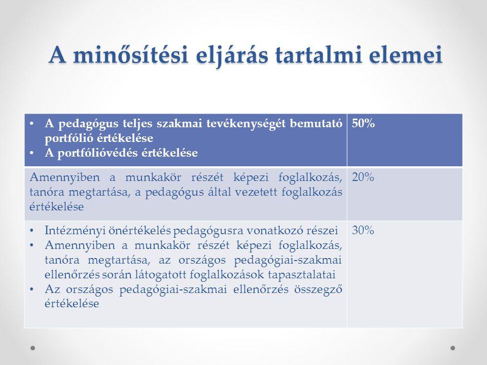 A minősítési eljárás tartalmi elemei A pedagógus teljes szakmai tevékenységét bemutató portfólió értékelése A portfólióvédés értékelése 50% Amennyiben