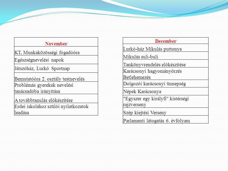 November KT, Munkaközösségi fogadóóra Egészségnevelési napok Játszóház, Lurkó Sportnap Bemutatóóra 2. osztály testnevelés Problémás gyerekek nevelési