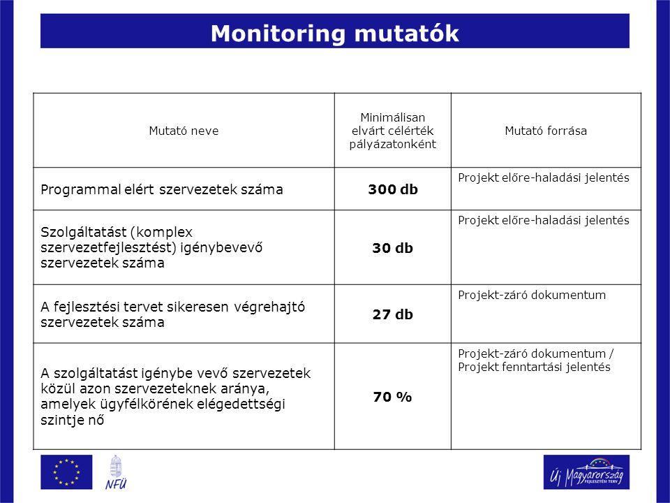 Monitoring mutatók Mutató neve Minimálisan elvárt célérték pályázatonként Mutató forrása Programmal elért szervezetek száma300 db Projekt előre-haladási jelentés Szolgáltatást (komplex szervezetfejlesztést) igénybevevő szervezetek száma 30 db Projekt előre-haladási jelentés A fejlesztési tervet sikeresen végrehajtó szervezetek száma 27 db Projekt-záró dokumentum A szolgáltatást igénybe vevő szervezetek közül azon szervezeteknek aránya, amelyek ügyfélkörének elégedettségi szintje nő 70 % Projekt-záró dokumentum / Projekt fenntartási jelentés