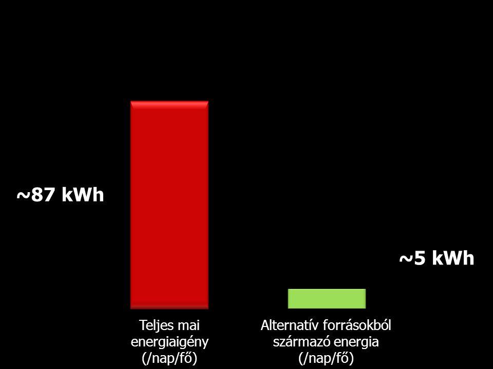 Teljes mai energiaigény (/nap/fő) Alternatív forrásokból származó energia (/nap/fő) ~87 kWh ~5 kWh
