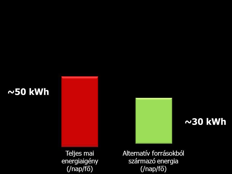 Teljes mai energiaigény (/nap/fő) Alternatív forrásokból származó energia (/nap/fő) ~50 kWh ~30 kWh