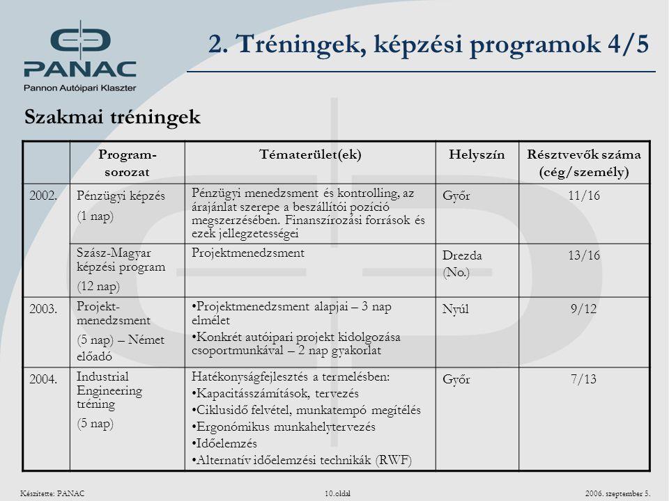 Készítette: PANAC 10.oldal 2006. szeptember 5. Szakmai tréningek Program- sorozat Tématerület(ek)HelyszínRésztvevők száma (cég/személy) 2002.Pénzügyi