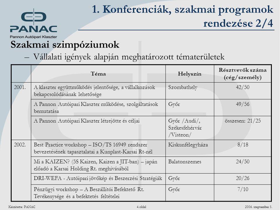 Készítette: PANAC 4.oldal 2006. szeptember 5. Szakmai szimpóziumok –Vállalati igények alapján meghatározott tématerületek 1. Konferenciák, szakmai pro