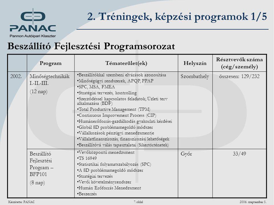 Készítette: PANAC 7.oldal 2006. szeptember 5. 2. Tréningek, képzési programok 1/5 ProgramTématerület(ek)Helyszín Résztvevők száma (cég/személy) 2002.M
