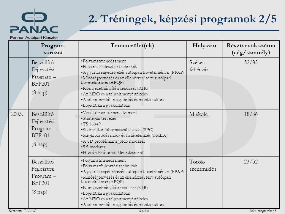 Készítette: PANAC 8.oldal 2006. szeptember 5. Program- sorozat Tématerület(ek)Helyszín Résztvevők száma (cég/személy) Beszállító Fejlesztési Program –
