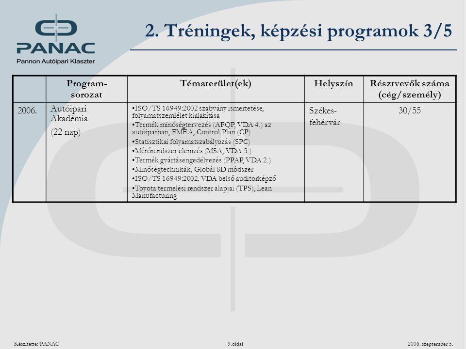 Készítette: PANAC 9.oldal 2006. szeptember 5. Program- sorozat Tématerület(ek)Helyszín Résztvevők száma (cég/személy) 2006. Autóipari Akadémia (22 nap