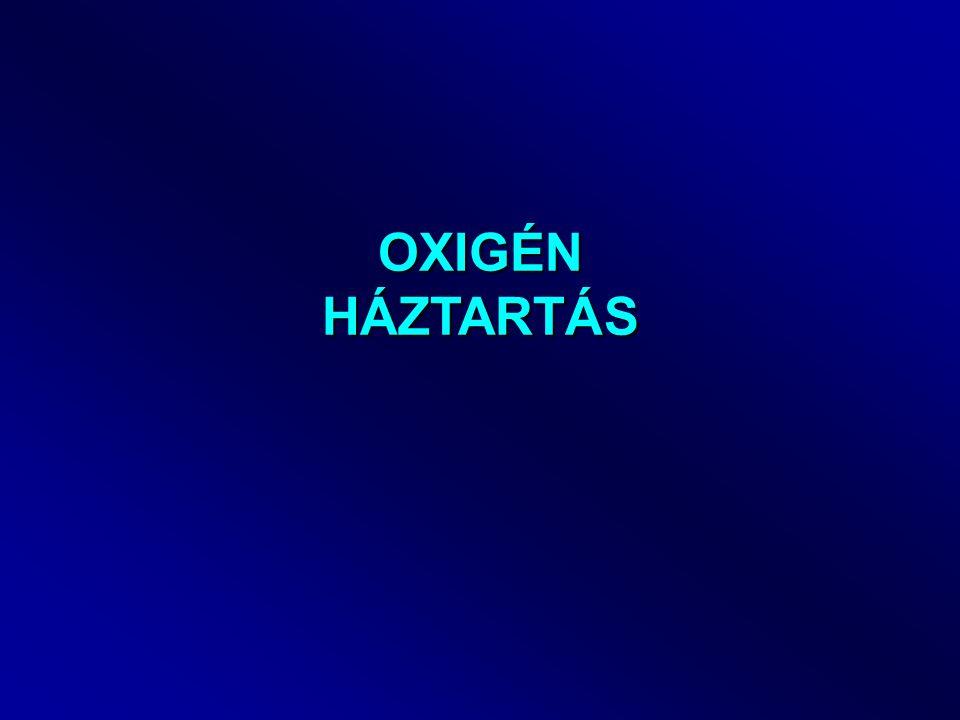 Fotoszintézis, légzés 6CO 2 + 6H 2 0  C 6 H 12 O 6 + 6O 2 Napfény, glükóz Fotoszintézis (P mgO 2 /m 3,nap) 6CO 2 + 6H 2 0  C 6 H 12 O 6 + 6O 2 Légzés (R mgO 2 /m 3,nap) Sötétben t (h) P, R 24 t (h) O2O2 24 Cs túltelítettség CC t1t1 t2t2 PaPa PmPm Napi átlagos O 2 termelés: fotoperiódus Oldott O 2 egyenletbe (R kb.