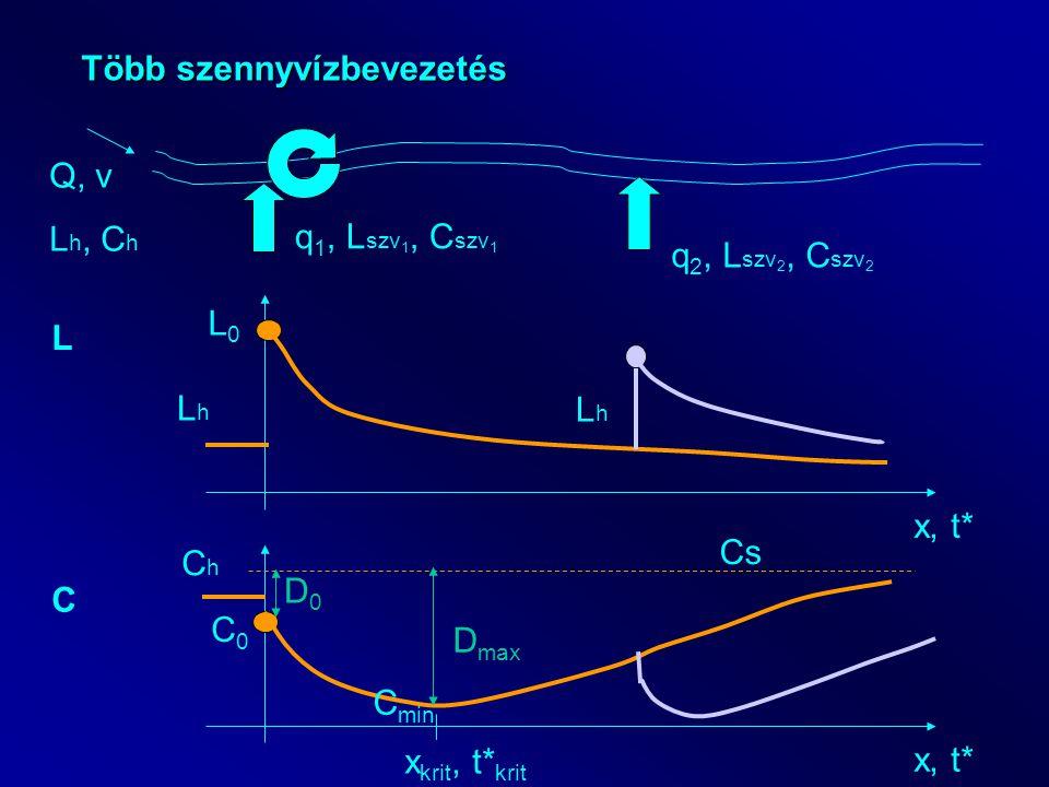 Több szennyvízbevezetés Q, v L h, C h q 1, L szv 1, C szv 1 x, t* L LhLh L0L0 C ChCh C0C0 Cs C min x krit, t* krit D0D0 D max LhLh q 2, L szv 2, C szv