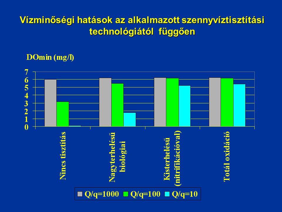 Vízminőségi hatások az alkalmazott szennyvíztisztítási technológiától függően
